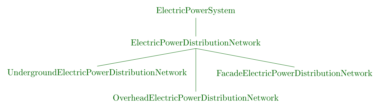 ElectricPowerDistributionNetworkTaxonomy