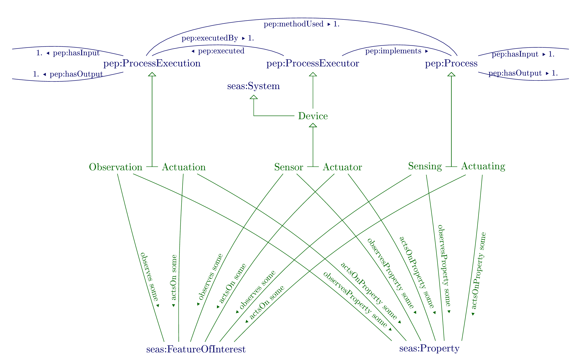 Overview of the Device ontology