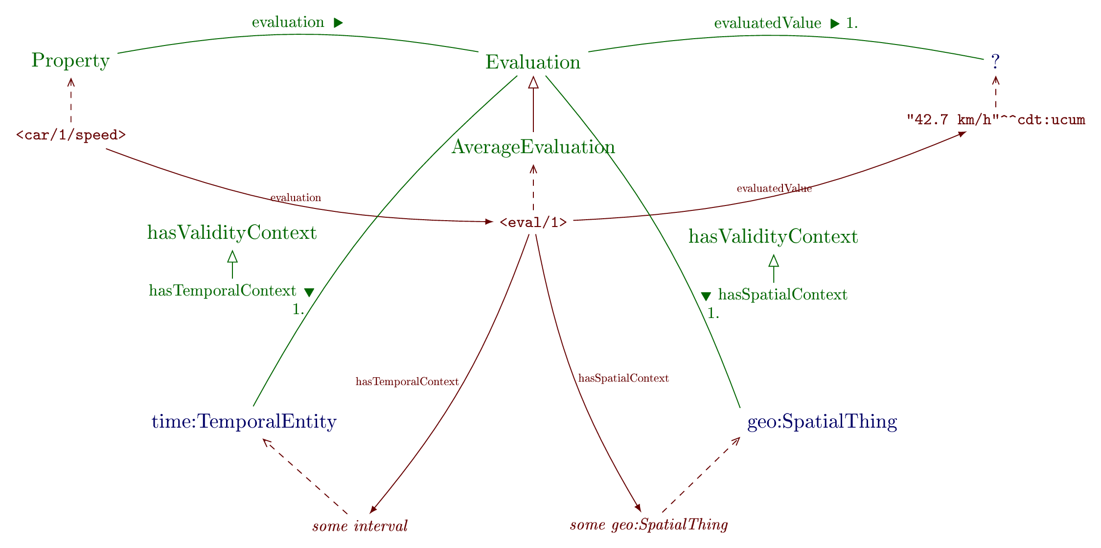 Overview of the Evaluation ontology