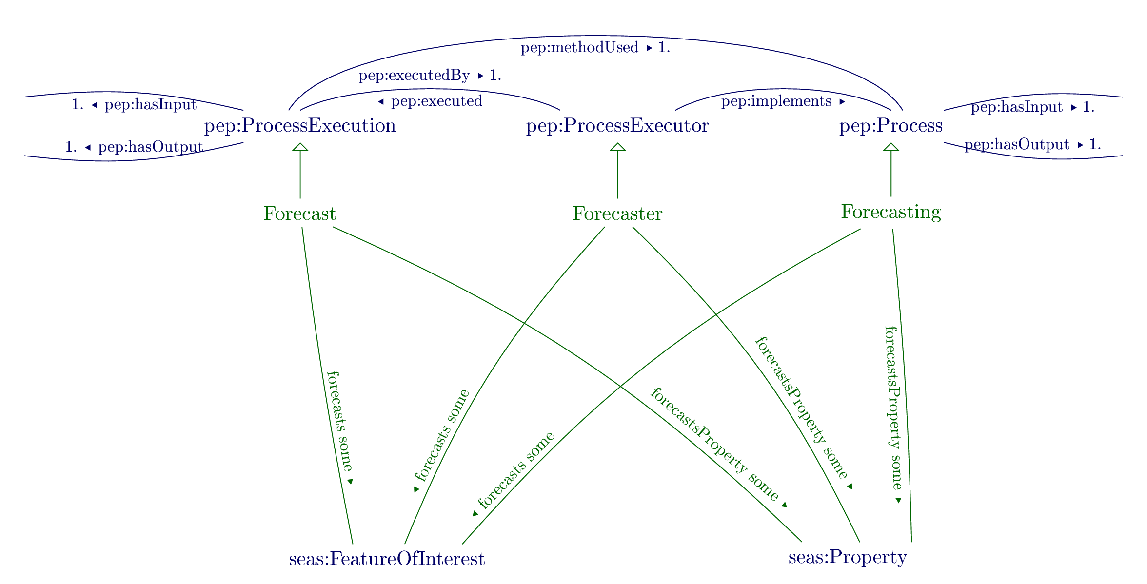 Overview of the Forecasting ontology