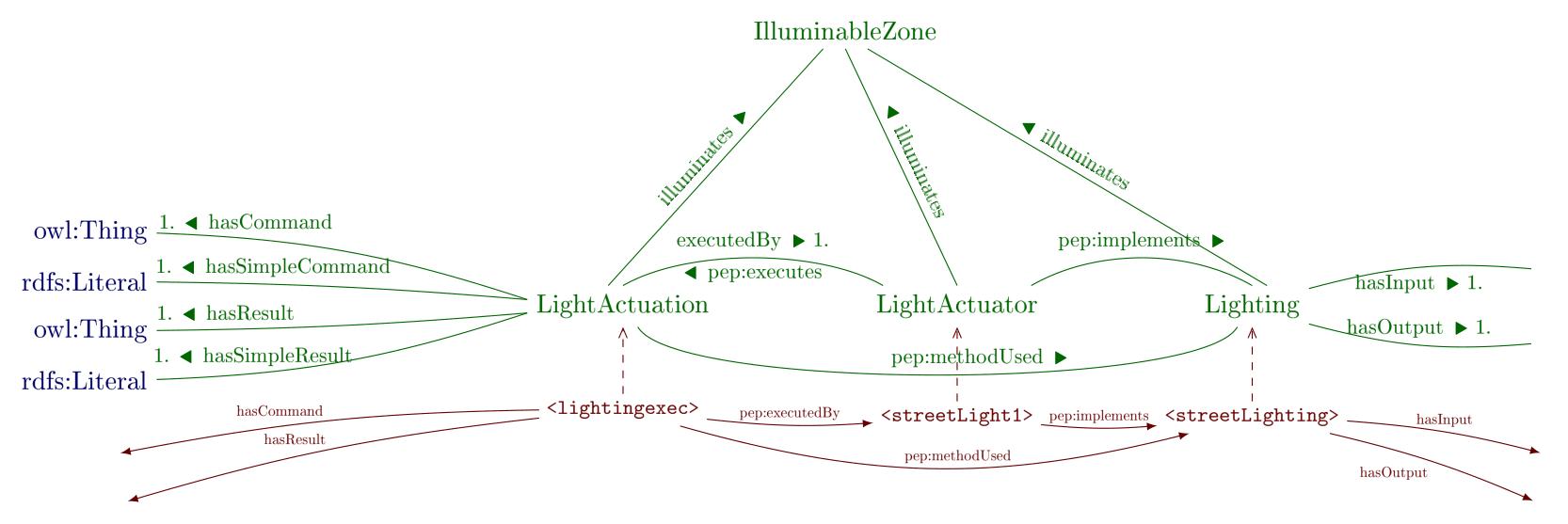 lightgActuator