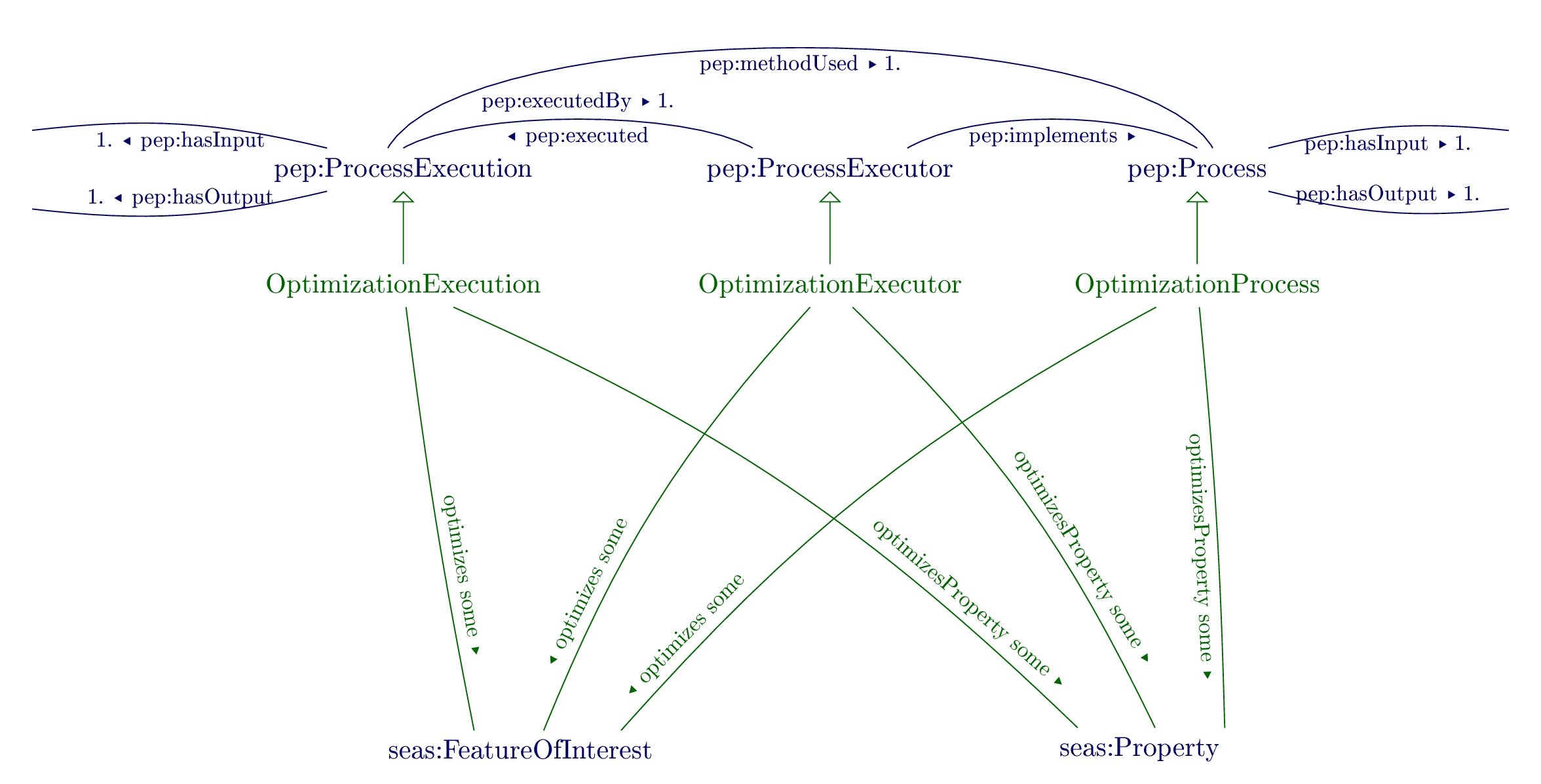 Overview of the Optimization ontology