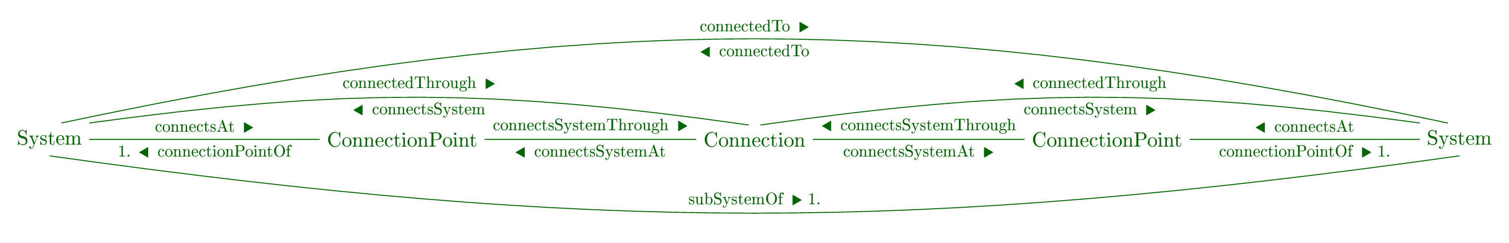 Overview of the System ontology