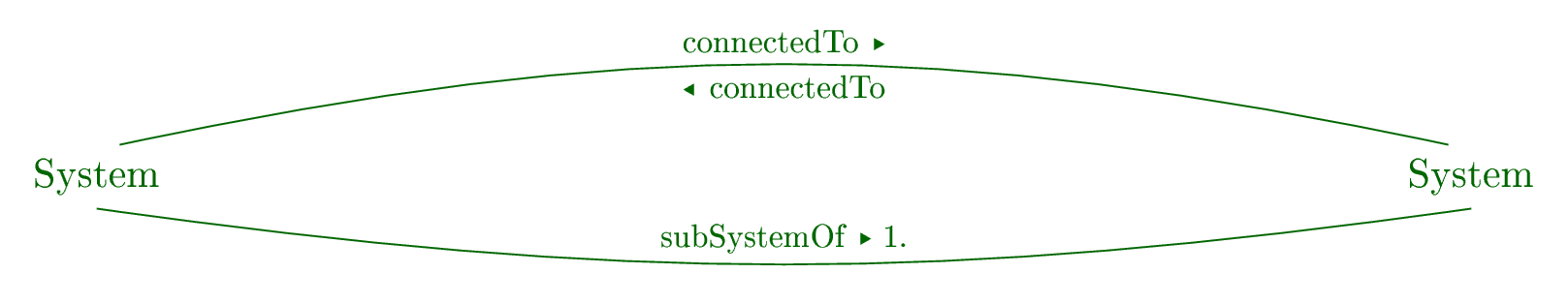 Systems and their connections