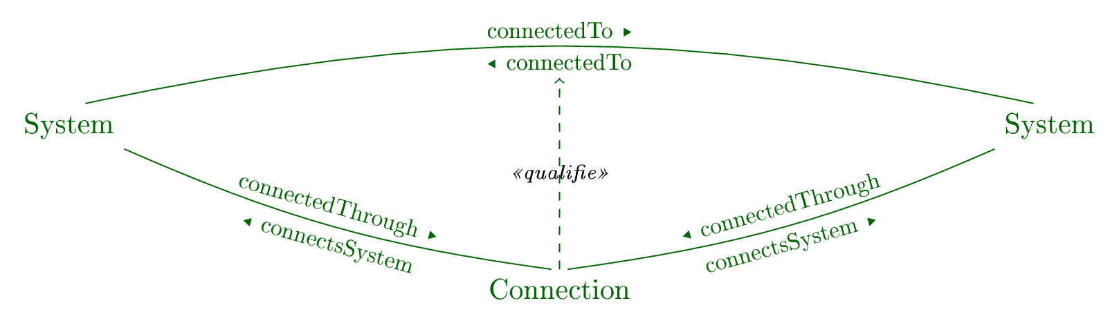 Connections of systems