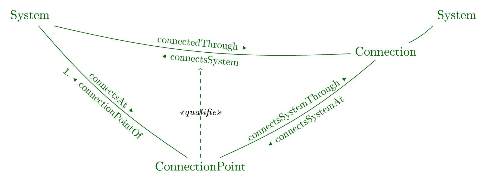 Connection points of systems